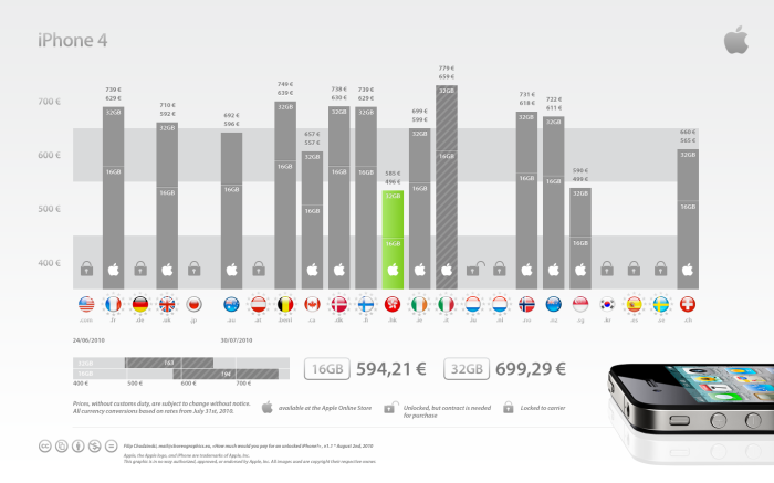 global-iPhone-4-factory-unlocked-prices-comparison